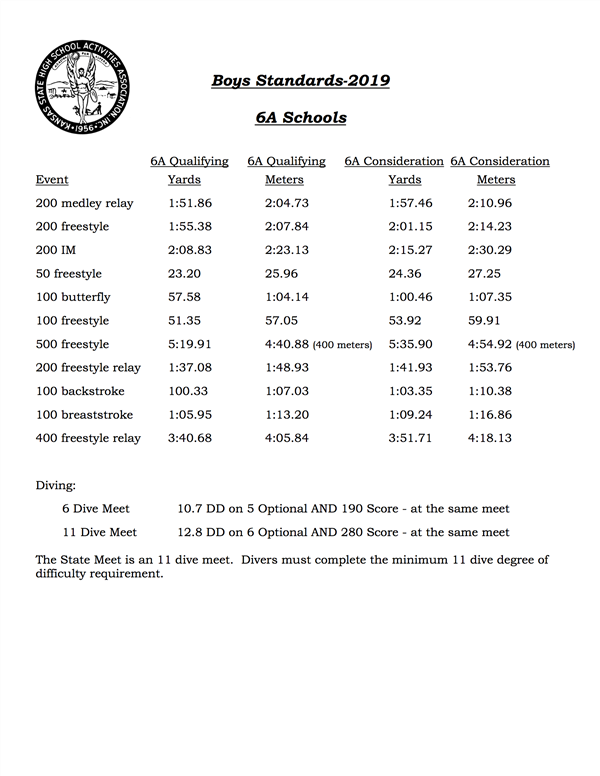 Boys 6A Qualifying Standards