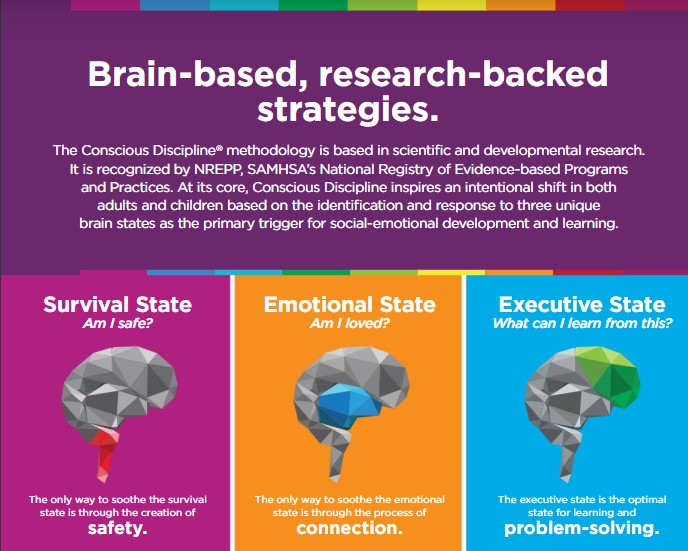 Social Emotional Learning States >> Social Emotional Learning Conscious Discipline