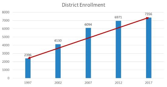 Bar graph showing increase in student enrollment over last 20 years.