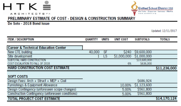 Graphic showing preliminary cost estimate for Career & Technical Education Center.