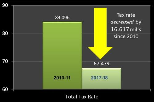 Graphic showing decrease in tax rate since 2010.