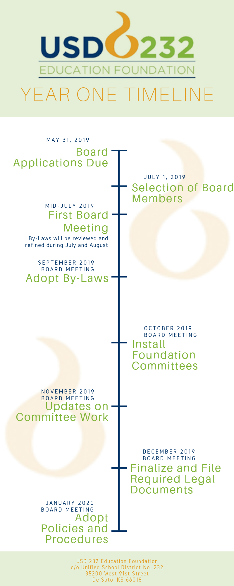 USD 232 Education Foundation First Year Timeline