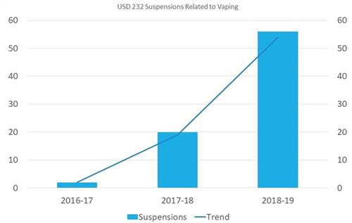 Bar graph showing increase in number of student suspensions related to vaping from 2016-2019.