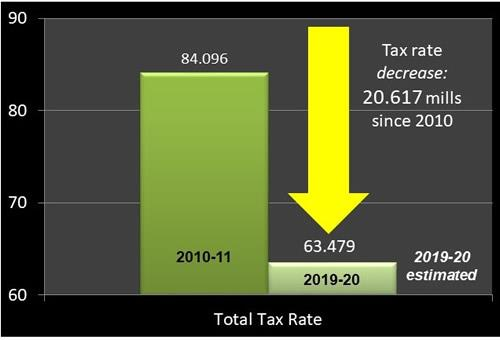 Bar graph image showing tax rate in 2010 compared to 2019.