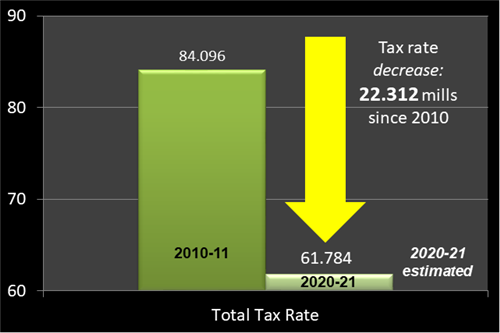 Table graphic showing decrease in tax rate between 2010 and 2020.