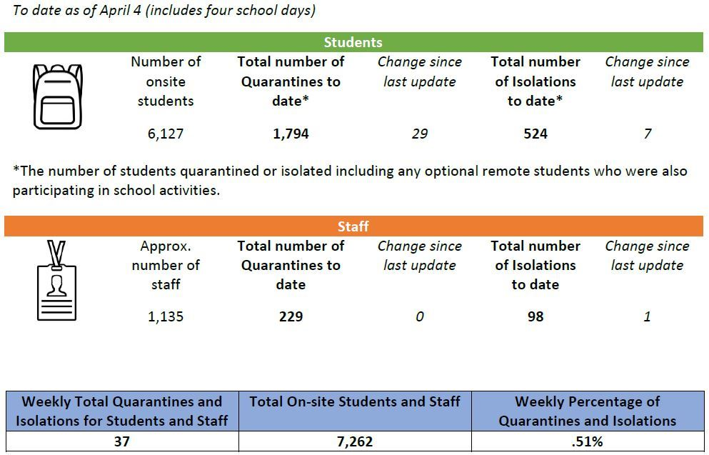 Table showing total number of quarantine and isolation cases.