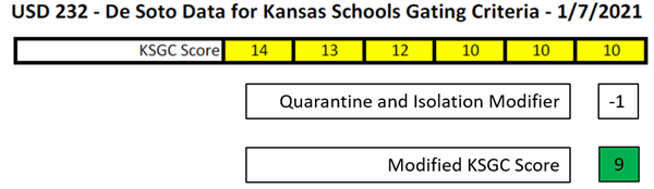 Graphic showing Kansas Schools Gating Criteria score with a modifier applied to the score.