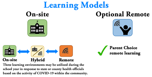 Graphic showing two learning models.