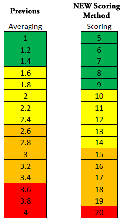 Graphic showing the previous averaging of gating criteria scores and the new scoring method.
