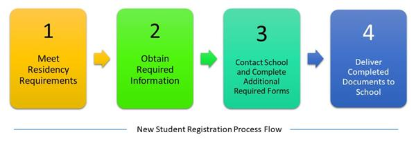 Graphic showing registration process