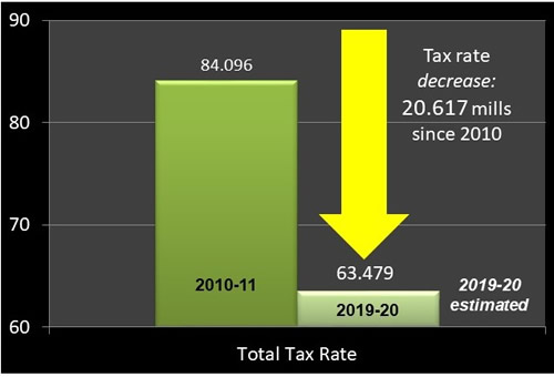 Bar graphic showing decrease in tax rate from 2010 compared to 2019.